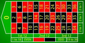 can players use the martingale for eu roulette gambling