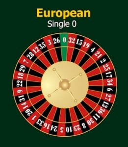 can you place straight up bets on the european wheel